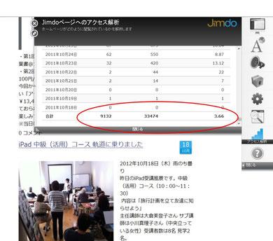 訪問者数 9,132人 ページ表示回数 33474回 平均表示回数3.66回 1日平均訪問者数25人