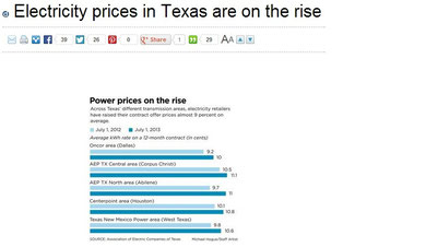 electricity increase Texas