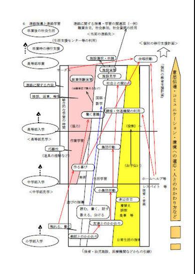 進路指導と進路学習に関する学習関連図