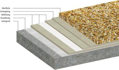 Steinteppich Aufbau