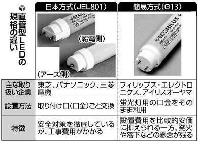 日本方式「直管型LED」規格、標準化狙う