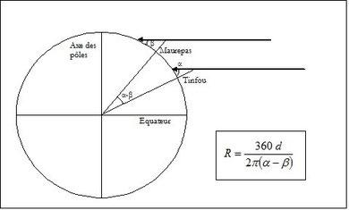 La hauteur du Soleil à Maurepas est bêta, à Tinfou on mesure l'angle alpha.