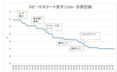 スピードスケート男子500m世界記録推移