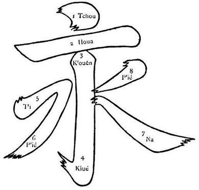 Le caractère yong, qui réunit le plus grand nombre des neuf traits dont se compose l'écriture chinoise