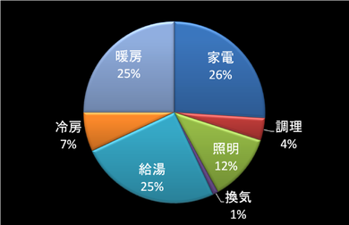 電気消費 年間エネルギー消費量