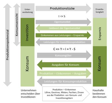 Wirtschaftskreislauf nach Keynes