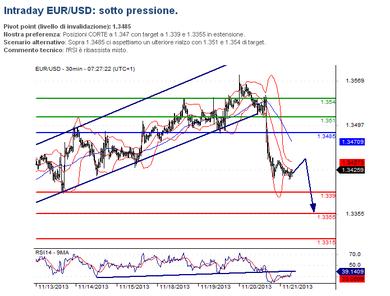 #Eur/Usd analisi
