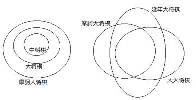 駒の種類の重なり具合を示す図。