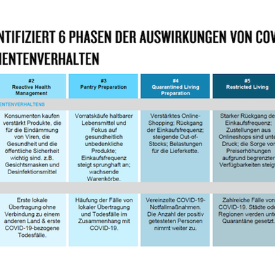 6 Phasen der Auswirkung von Covid-19 auf das Konsumentenverhalten