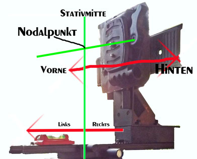 Funktionsweise des Nodalpunktadapters OHNE Kamera