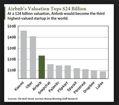 Le startup tecnologiche del valore di miliardi di dollari che si quoteranno in borsa nel 2019<