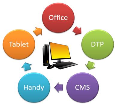 Unser Angebot - Workflow