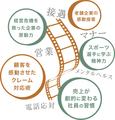 接遇、営業、マナー、クレーム対応など、story研修が提供する多様なテーマ