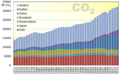 Entwicklung CO2 Emmissionen und größte CO2 Verbraucher.