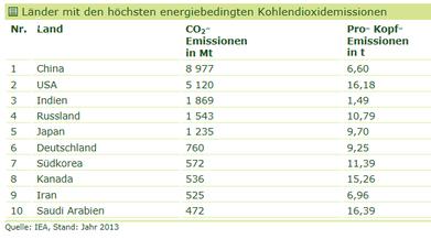 Größte Klimasünder weltweit.