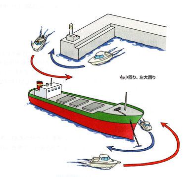 防波堤の突端付近の航法
