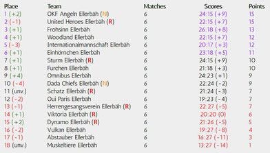 Matchday 6 of 34, Realizations-League, Season 18/19