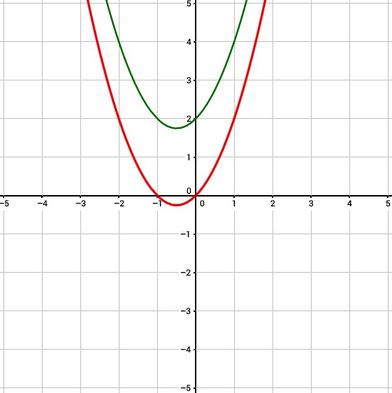 Graph einer zwei nach oben verschobenen Funktion.