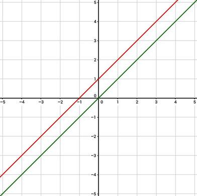 Graph einer nach oben verschobenen Funktion