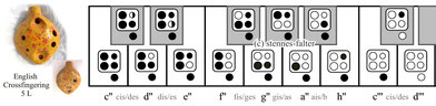 Grifftabelle für die 5-Loch-Ocarina englisches System Daumenloch rechts  wie bei Wright