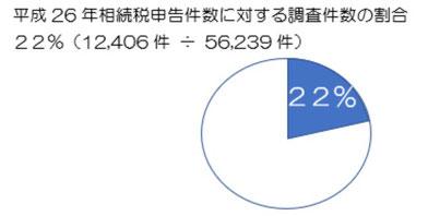 静岡県富士市、富士宮、静岡市、沼津市、三島市等全国の相続税申告に係る調査割合