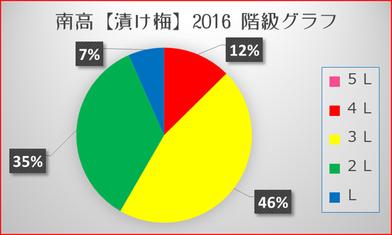南高【2016漬け梅】 階級分布グラフ 和×夢 nagomu farm