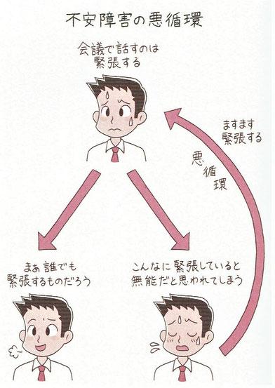 不安障害の悪循環