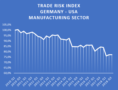 Trade Risk Index between USA and Germany for the manufacturing sector