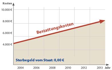 Entwicklung der durchschnittlichen Bestattungskosten in Deutschland. Quelle: Stiftung Warentest 2004, 2008 u. 2013