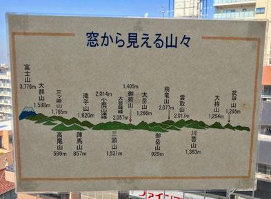☆残念ながら遠くの山々はかすんで見えません。運が良ければ右端に武甲山、左端の富士山が一望に。
