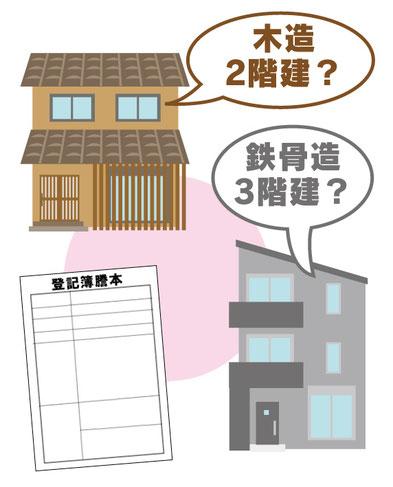 建物の登記が必要になる事例