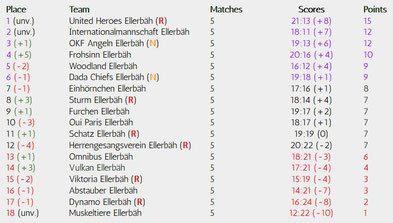Matchday 5 of 34, Realizations-League, Season 18/19