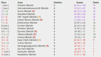 Matchday 8 of 34, Realizations-League, Season 18/19