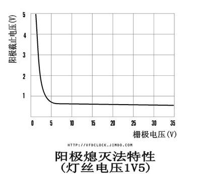 图:YS13荧光数码管阳极熄灭法特性(灯丝电压1V5)