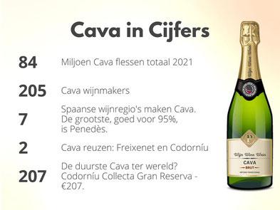 Mousserende Wijn Cava in Cijfers