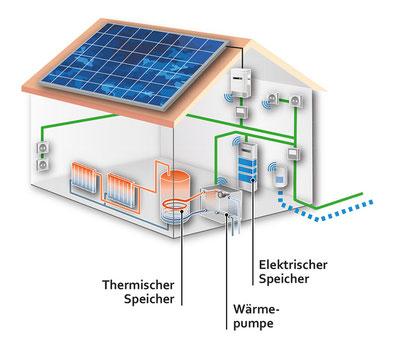 © ZSW - Zentrum für Sonnenenergie- und Wasserstoffforschung Baden-Württemberg