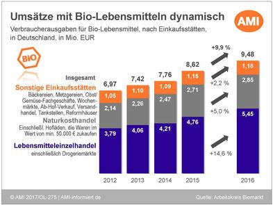 Bio-Lebensmittel in Deutschland - Umsatz