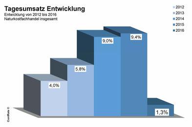 Naturkostumsatz in Deutschland - 2016