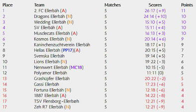 Table Matchday 5/34
