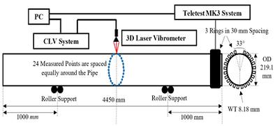 Teletest® MK3-System: Anregung und Ausbreitung von geführten Ultraschallwellen in Rohren durch piezoelektrische Wandleranordnungen