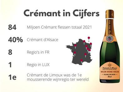 Mousserende Wijn Cremant in Cijfers