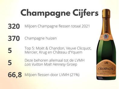 Mousserende wijnweetjes Champagne