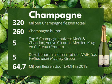Mousserende wijnweetjes Champagne