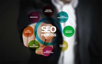 bestplacetirol Online Marketing Marktplatz SEO Optimierung