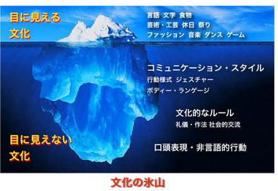 文化の氷山