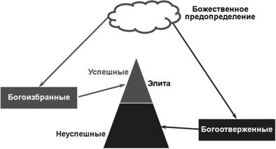 Кальвинистская (протолиберальная) модель избранничества