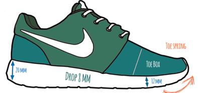 drop, quel drop choisir, semelles orthopédique course à pied