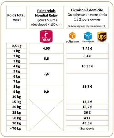 Tarifs des livraisons pour la France métropolitaine