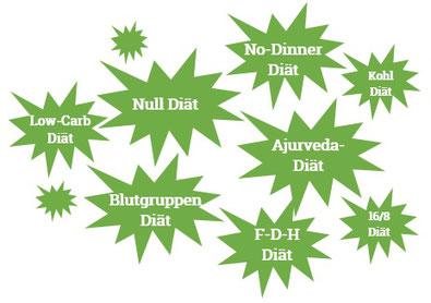 Sind Diäten gesundheitsfördernd oder nicht? Kann man dadurch abnehmen?