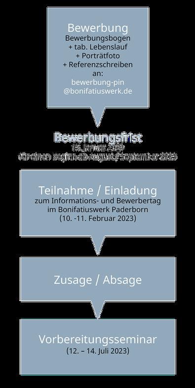 Grafik zum Bewerbungsprozess für Praktikanten beim Bonifatiuswerk